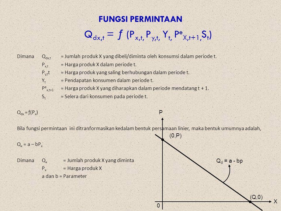 Qdx,t = ƒ (Px,t, Py,t, Yt, PeX,t+1,St)