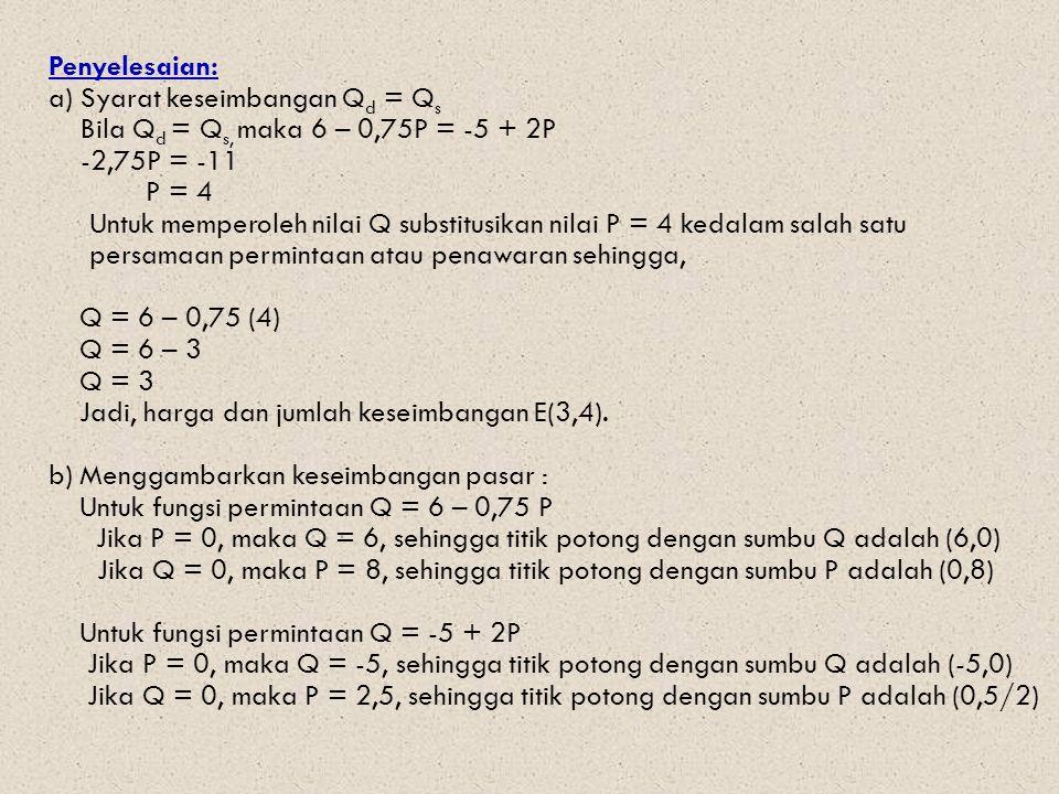 Penyelesaian: a) Syarat keseimbangan Qd = Qs Bila Qd = Qs, maka 6 – 0,75P = -5 + 2P -2,75P = -11 P = 4 Untuk memperoleh nilai Q substitusikan nilai P = 4 kedalam salah satu persamaan permintaan atau penawaran sehingga, Q = 6 – 0,75 (4) Q = 6 – 3 Q = 3 Jadi, harga dan jumlah keseimbangan E(3,4).