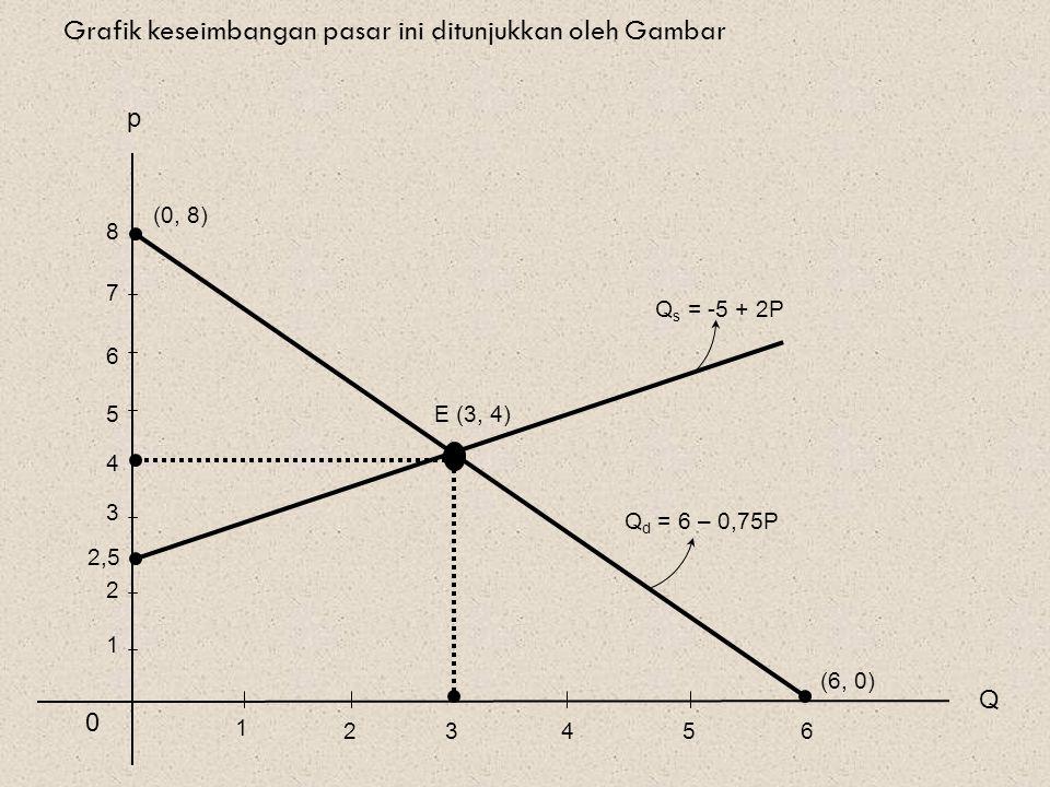 Grafik keseimbangan pasar ini ditunjukkan oleh Gambar