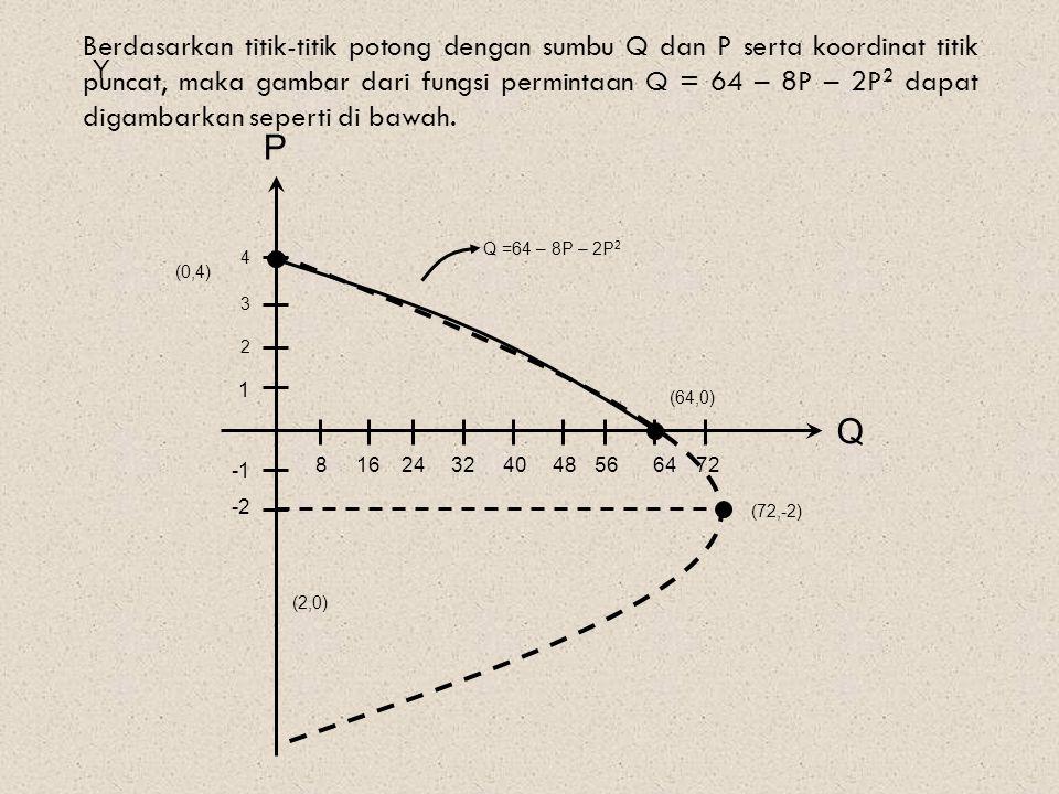 Berdasarkan titik-titik potong dengan sumbu Q dan P serta koordinat titik puncat, maka gambar dari fungsi permintaan Q = 64 – 8P – 2P2 dapat digambarkan seperti di bawah.