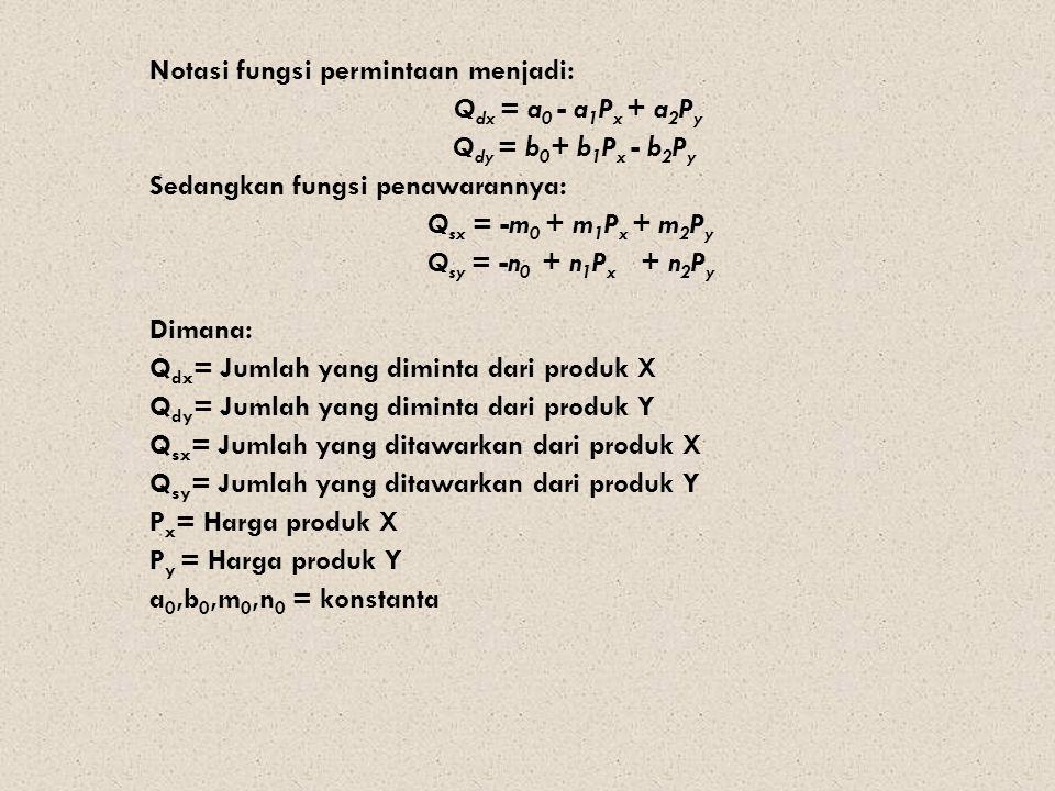 Notasi fungsi permintaan menjadi: