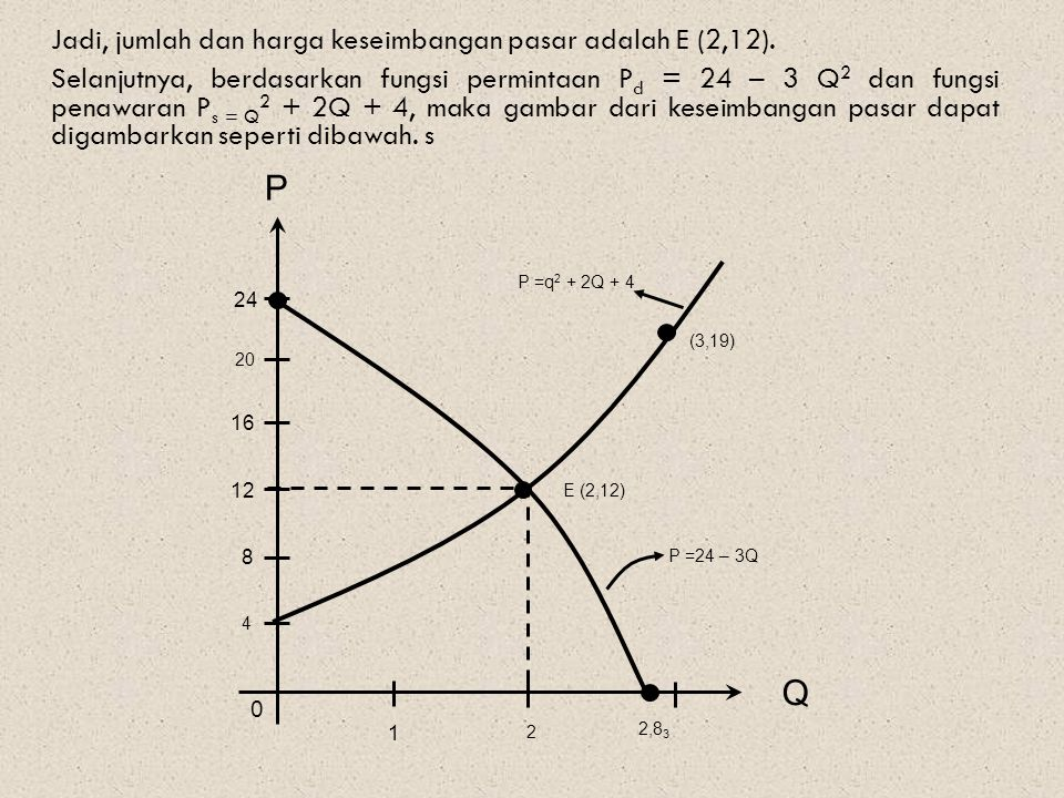 Jadi, jumlah dan harga keseimbangan pasar adalah E (2,12)