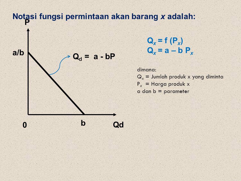 Notasi fungsi permintaan akan barang x adalah: P