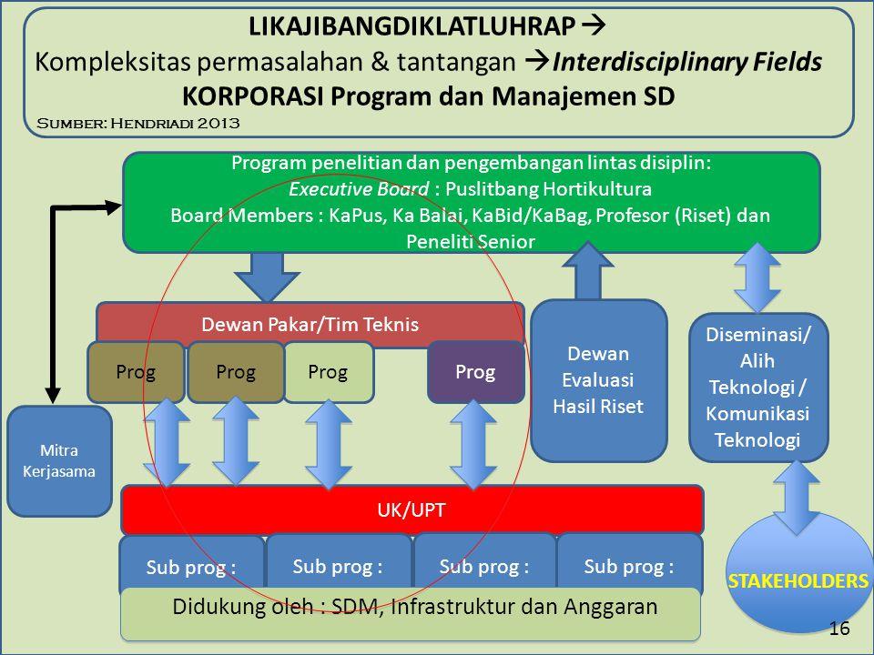 LIKAJIBANGDIKLATLUHRAP  Kompleksitas permasalahan & tantangan Interdisciplinary Fields KORPORASI Program dan Manajemen SD