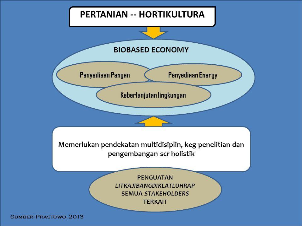 PERTANIAN -- HORTIKULTURA