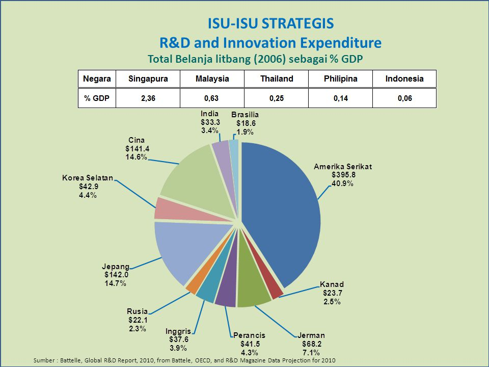 R&D and Innovation Expenditure