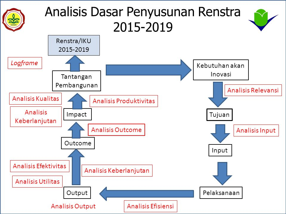 Analisis Dasar Penyusunan Renstra 2015-2019