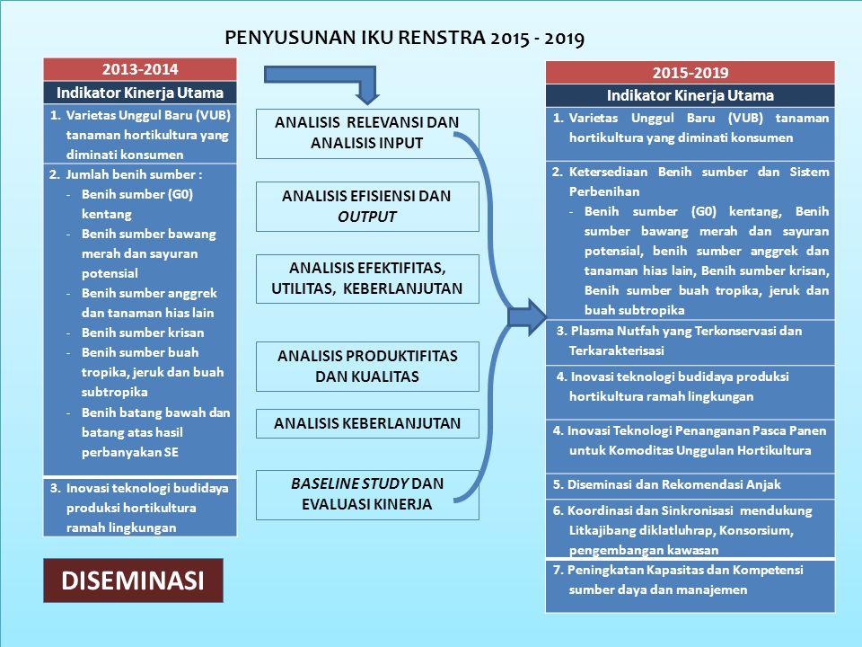 DISEMINASI PENYUSUNAN IKU RENSTRA 2015 - 2019 2013-2014 2015-2019