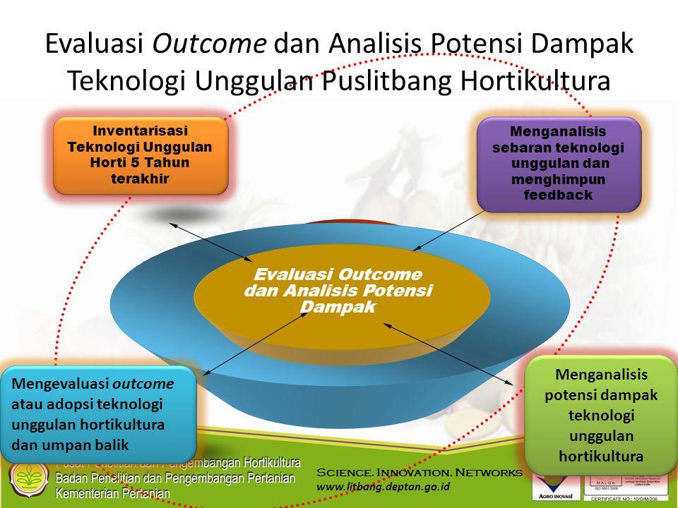 Evaluasi Outcome dan Analisis Potensi Dampak