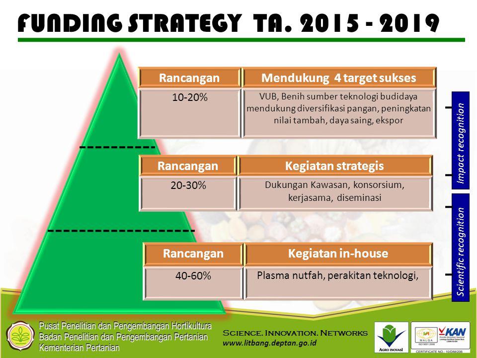 Mendukung 4 target sukses