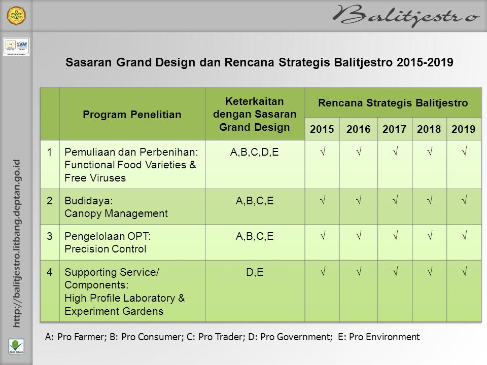 Sasaran Grand Design dan Rencana Strategis Balitjestro 2015-2019