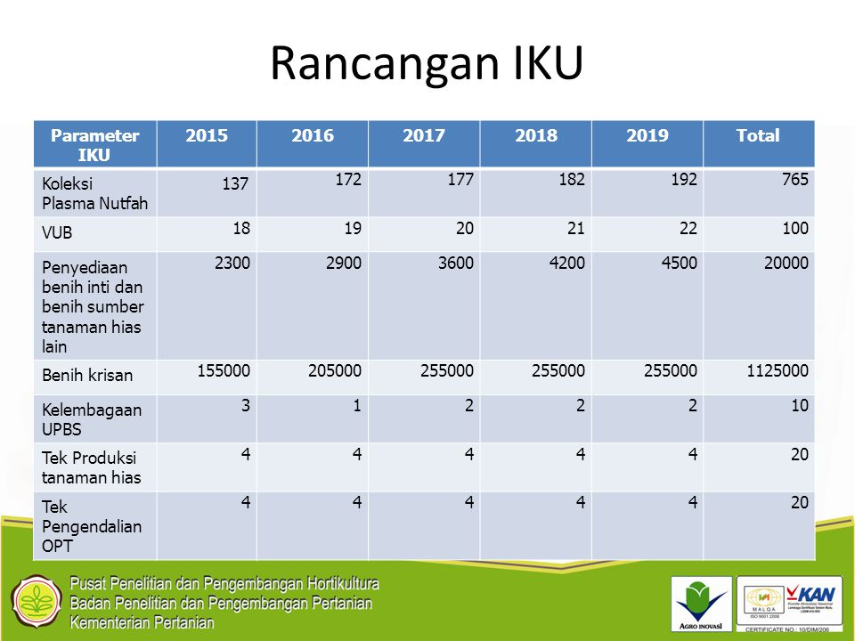Rancangan IKU Parameter IKU 2015 2016 2017 2018 2019 Total