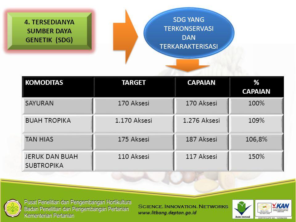 4. TERSEDIANYA SUMBER DAYA GENETIK (SDG)