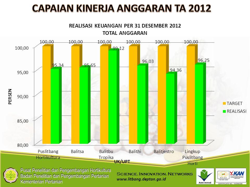 CAPAIAN KINERJA ANGGARAN TA 2012