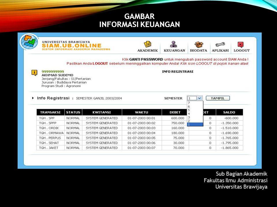 Gambar Informasi Keuangan