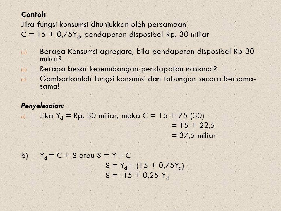 Contoh Jika fungsi konsumsi ditunjukkan oleh persamaan. C = 15 + 0,75Yd, pendapatan disposibel Rp. 30 miliar.