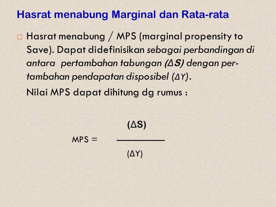 Hasrat menabung Marginal dan Rata-rata