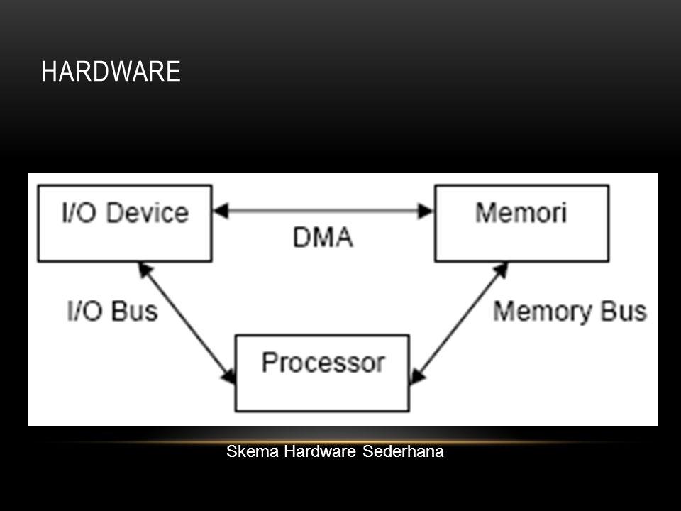 Skema Hardware Sederhana