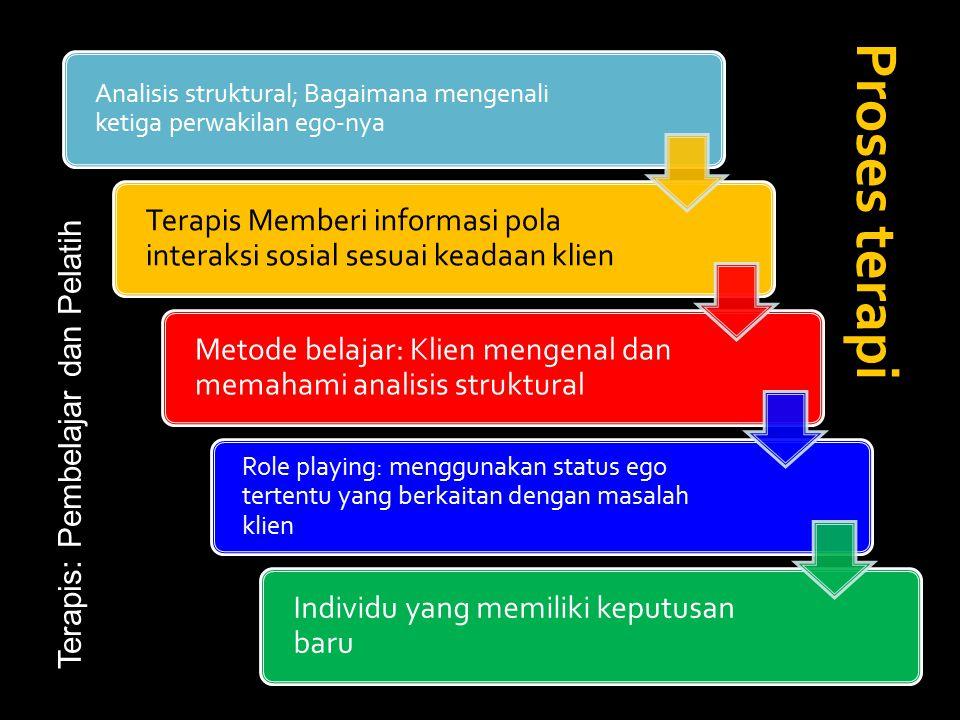 Proses terapi Analisis struktural; Bagaimana mengenali ketiga perwakilan ego-nya.