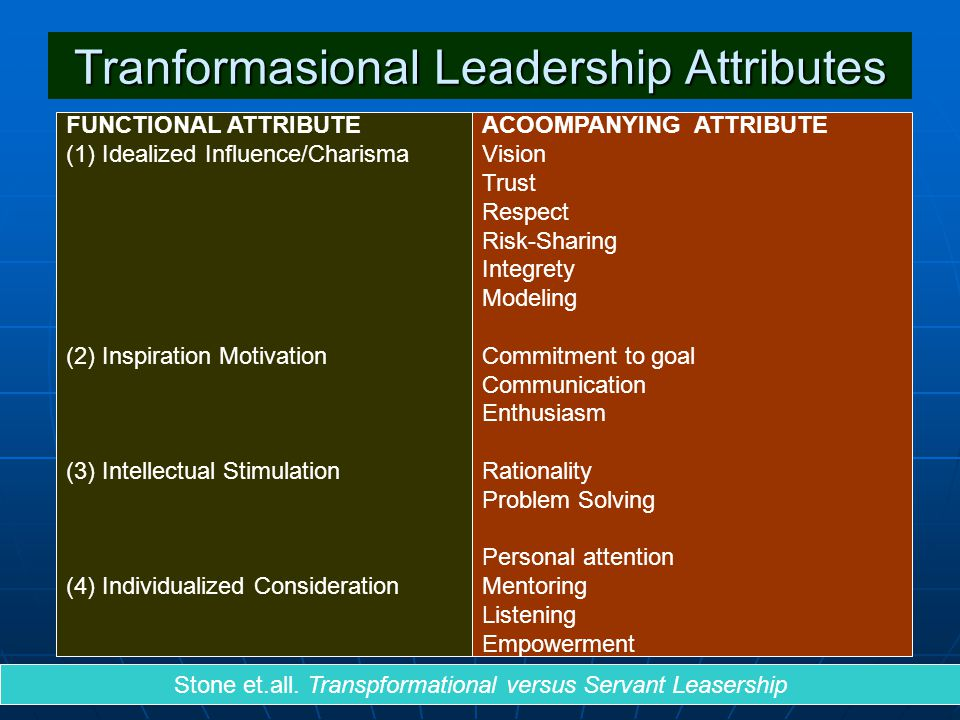 Tranformasional Leadership Attributes