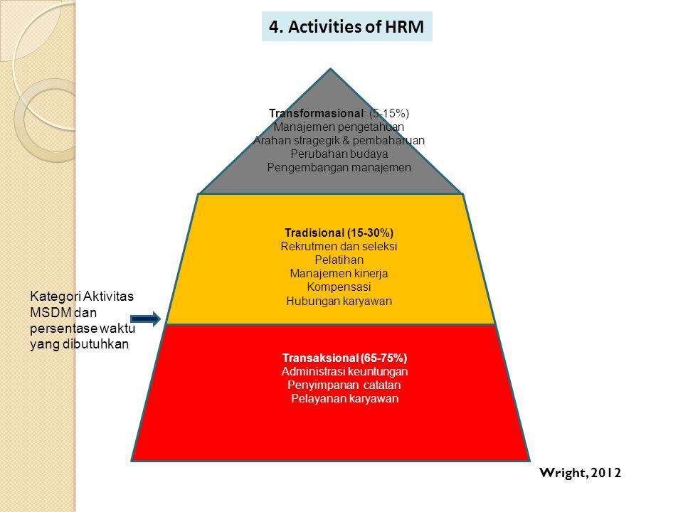 4. Activities of HRM Transformasional: (5-15%) Manajemen pengetahuan. Arahan stragegik & pembaharuan.