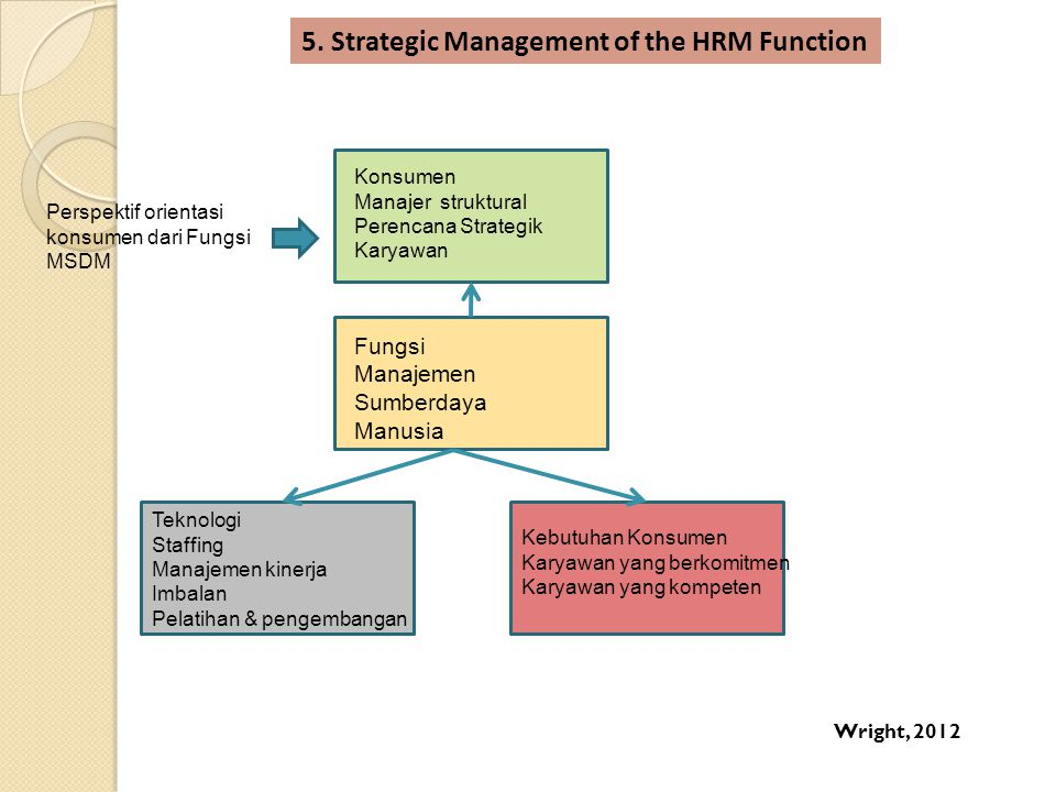 5. Strategic Management of the HRM Function