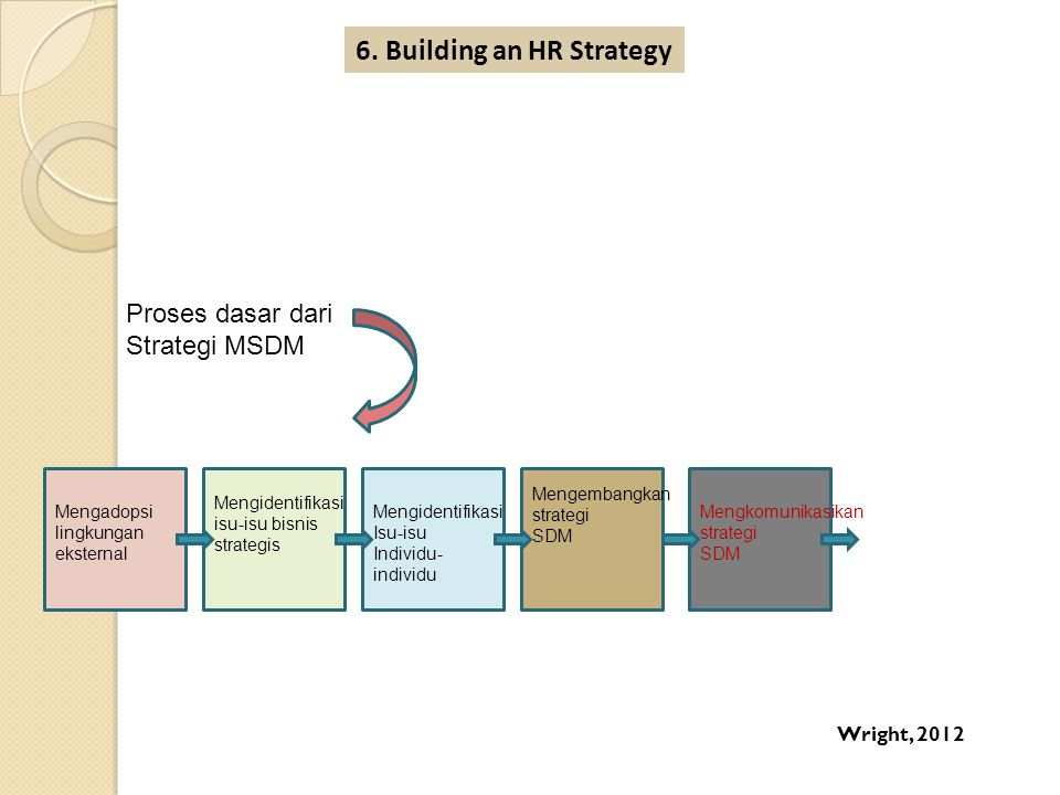 6. Building an HR Strategy