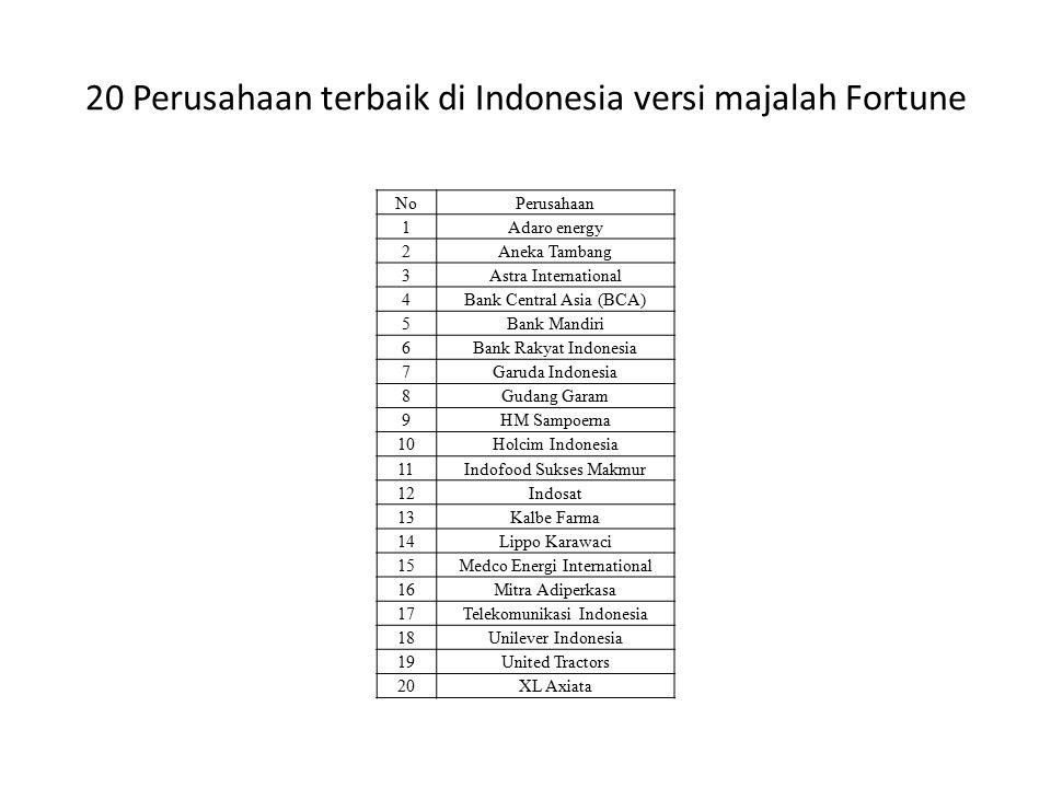 20 Perusahaan terbaik di Indonesia versi majalah Fortune