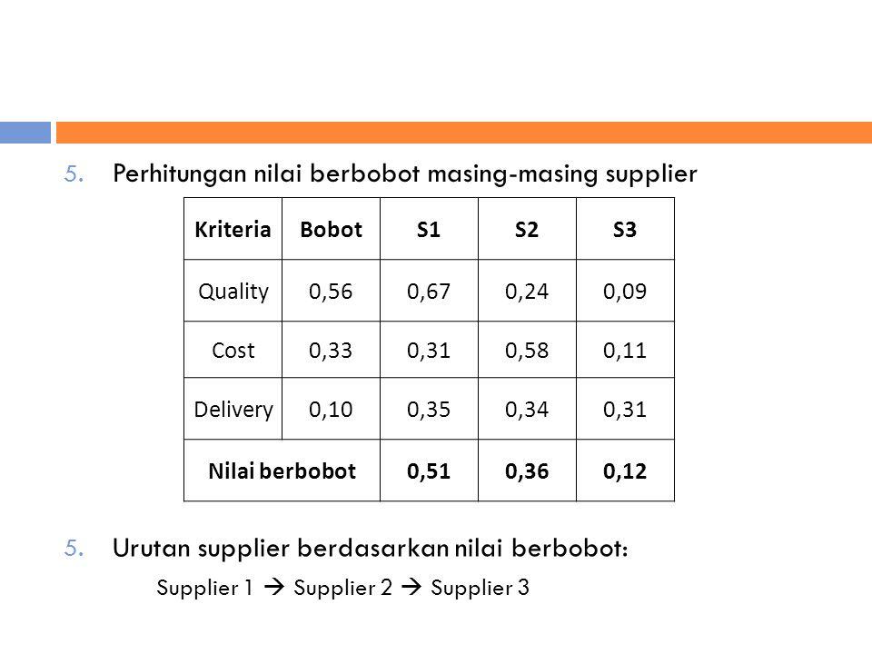 Perhitungan nilai berbobot masing-masing supplier