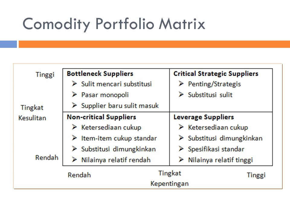 Comodity Portfolio Matrix