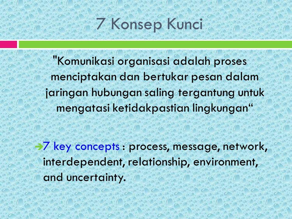 7 Konsep Kunci