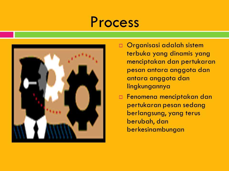 Process Organisasi adalah sistem terbuka yang dinamis yang menciptakan dan pertukaran pesan antara anggota dan antara anggota dan lingkungannya.