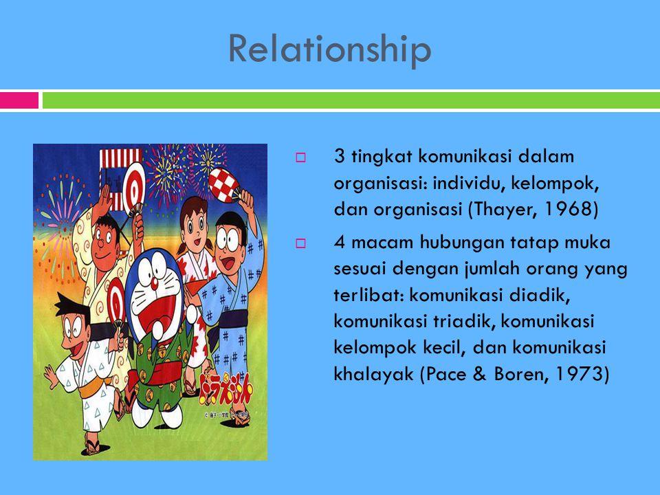 Relationship 3 tingkat komunikasi dalam organisasi: individu, kelompok, dan organisasi (Thayer, 1968)