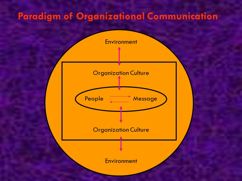 Paradigm of Organizational Communication