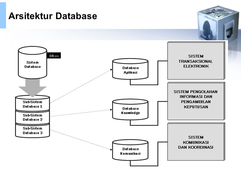 Arsitektur Database