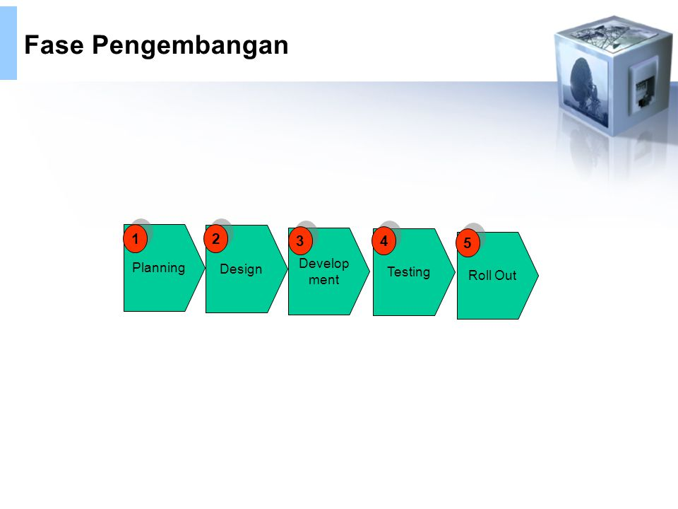 Fase Pengembangan 1 2 3 4 5 Planning Design Develop Testing ment