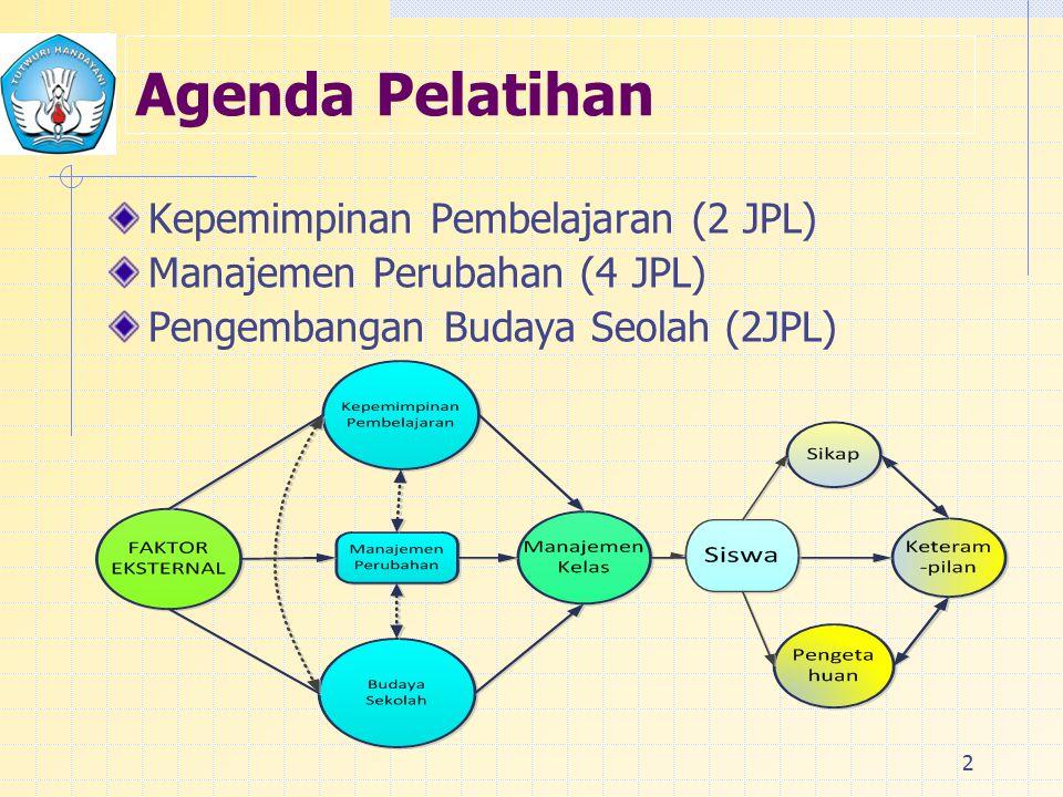 Agenda Pelatihan Kepemimpinan Pembelajaran (2 JPL)