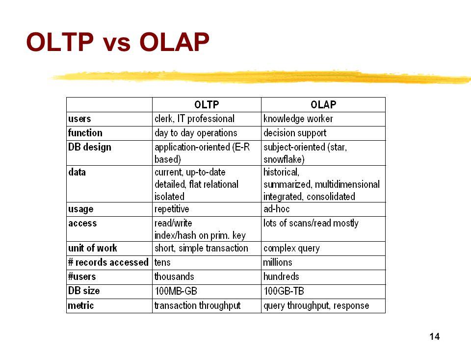 OLTP vs OLAP