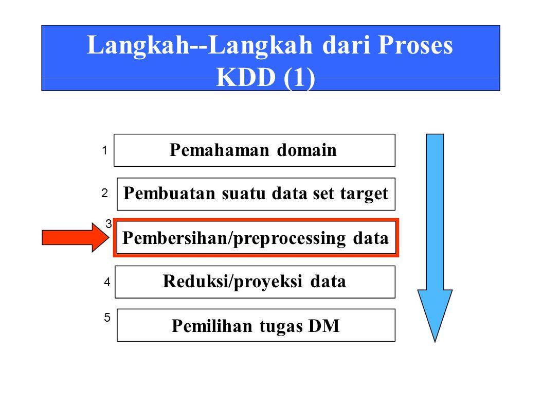 Langkah--Langkah dari Proses KDD (1) Pemahaman domain