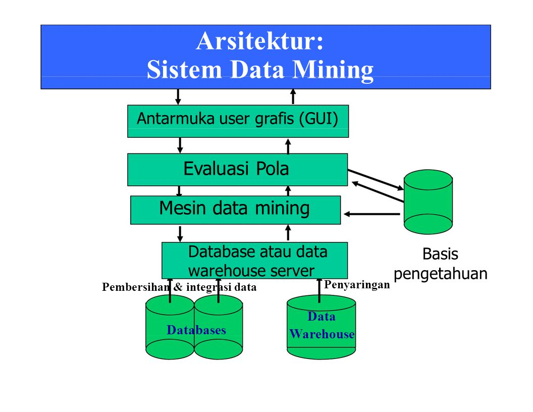 Sistem Data Mining Mesin data mining Antarmuka user grafis (GUI)