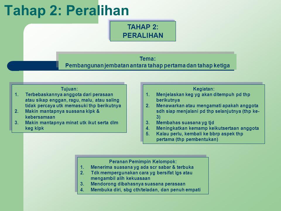 Tahap 2: Peralihan TAHAP 2: PERALIHAN Tema: