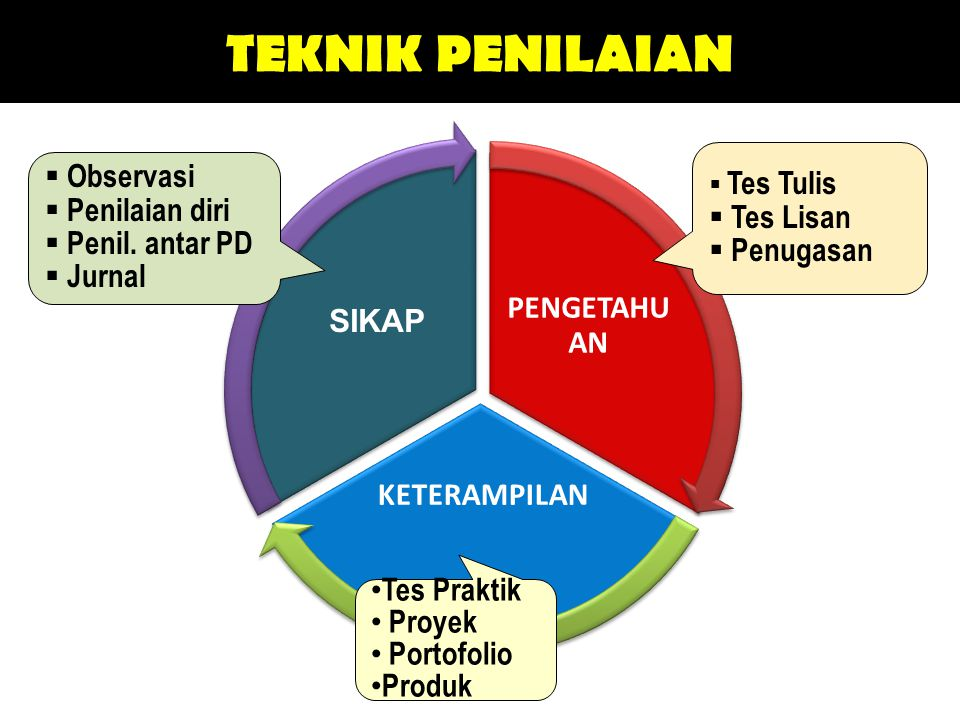 TEKNIK PENILAIAN Pengetahuan Keterampilan Sikap Tes Lisan Penugasan