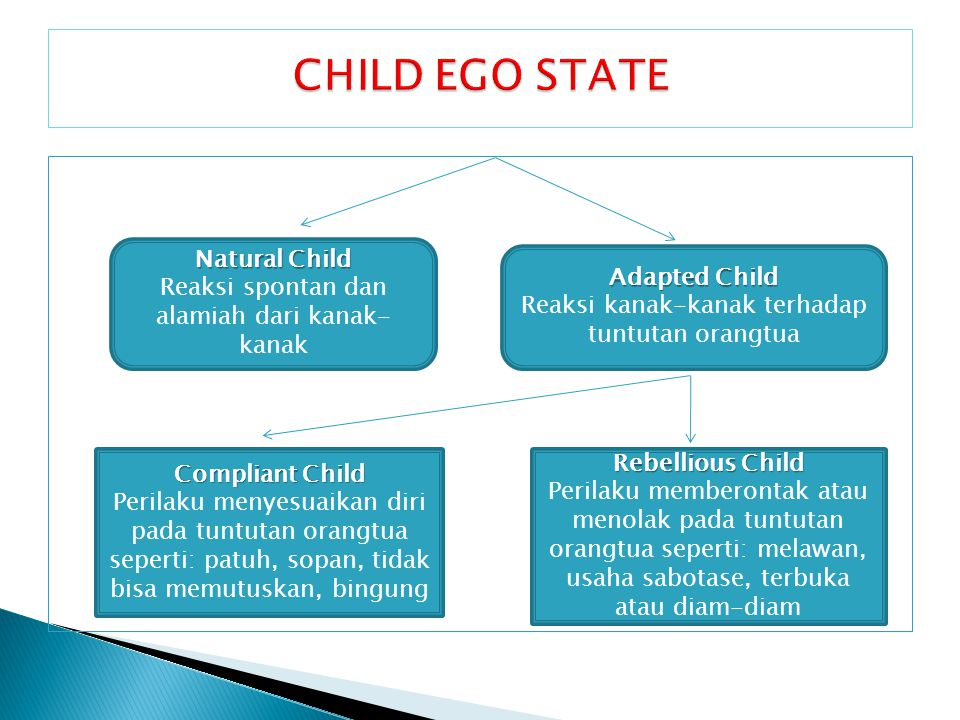 CHILD EGO STATE Natural Child