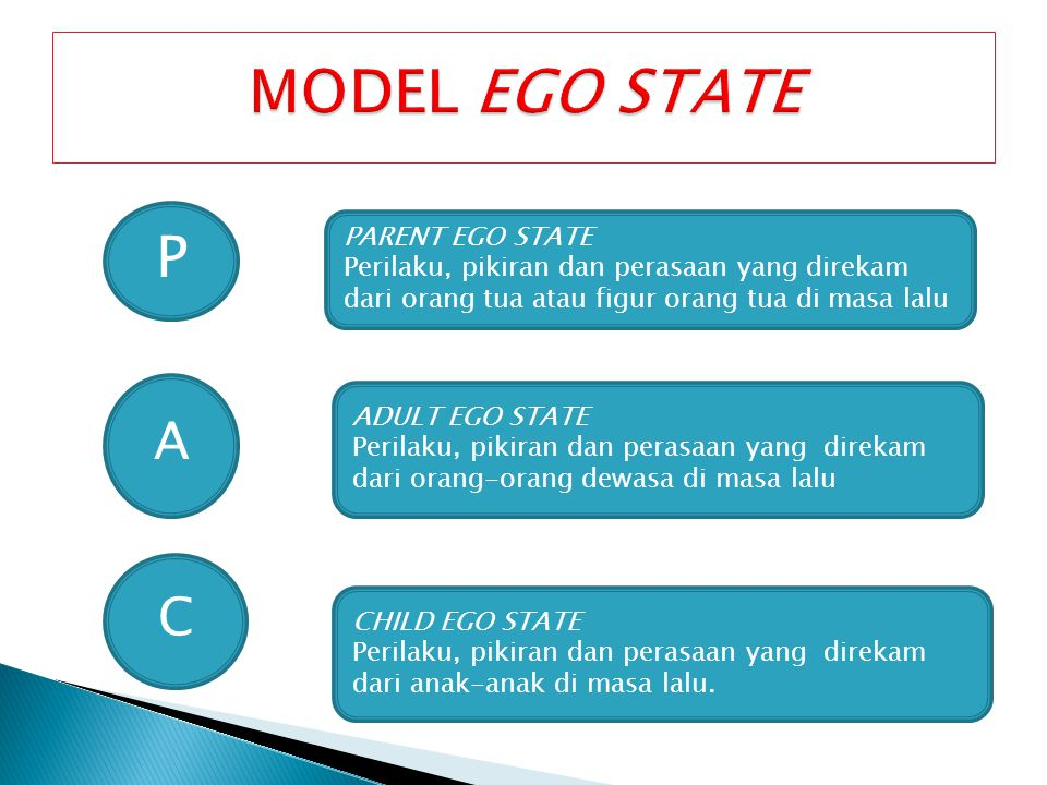 MODEL EGO STATE P A C PARENT EGO STATE
