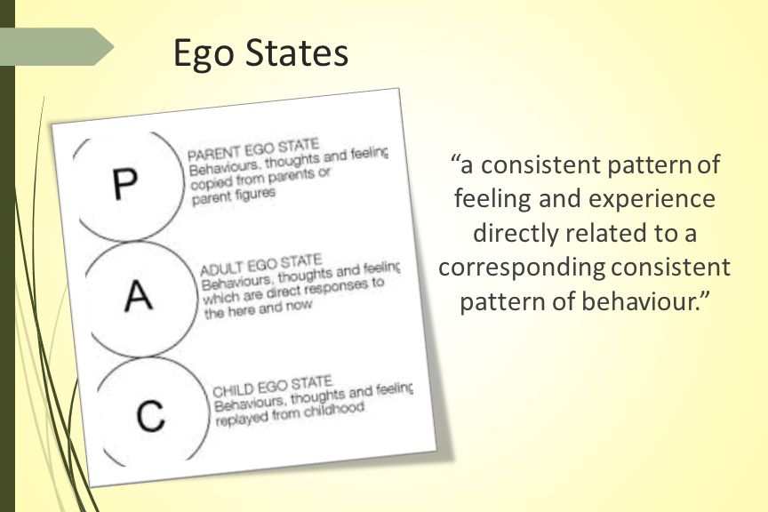 Ego States a consistent pattern of feeling and experience directly related to a corresponding consistent pattern of behaviour.