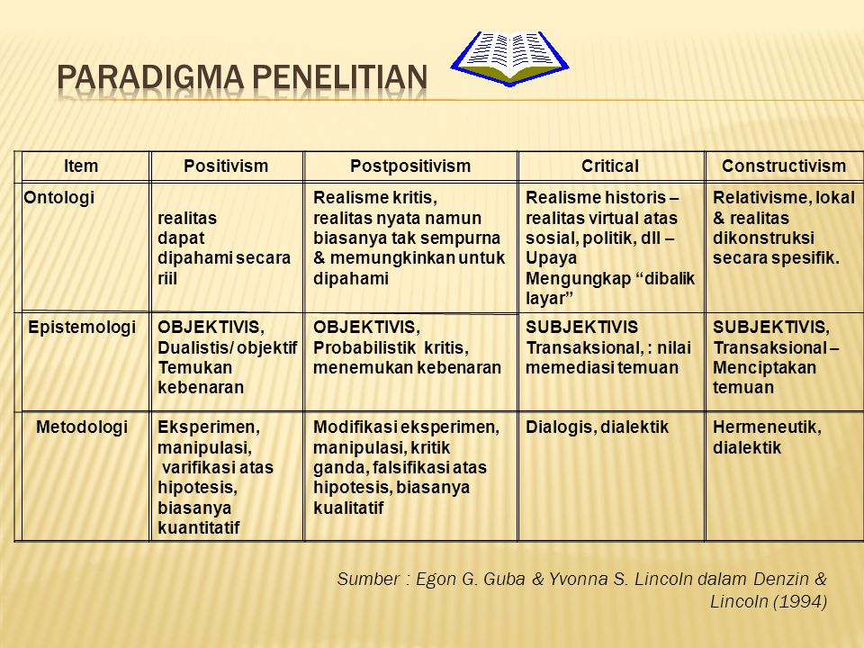 Paradigma Penelitian Item. Positivism. Postpositivism. Critical. Constructivism. Ontologi. realitas.