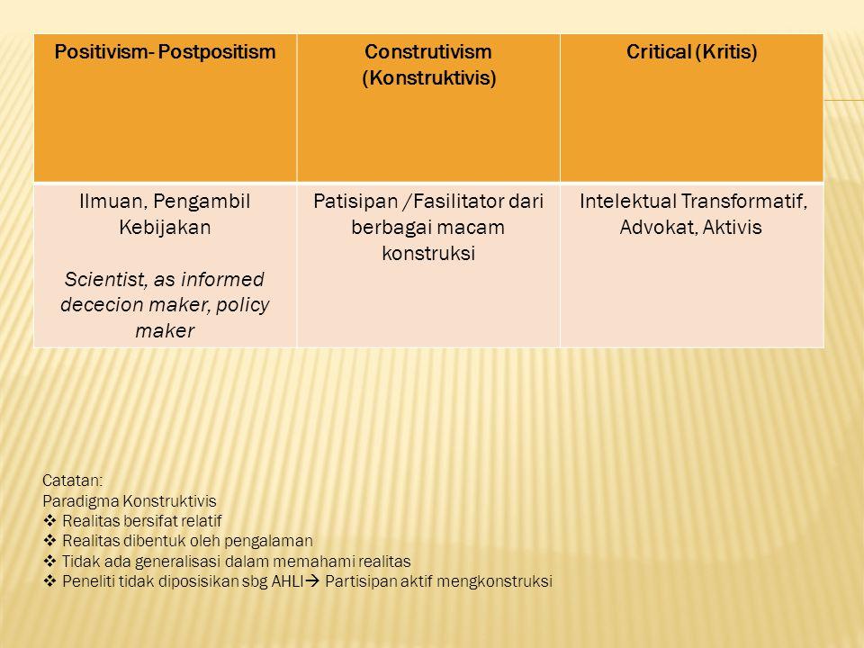 Positivism- Postpositism Construtivism (Konstruktivis)