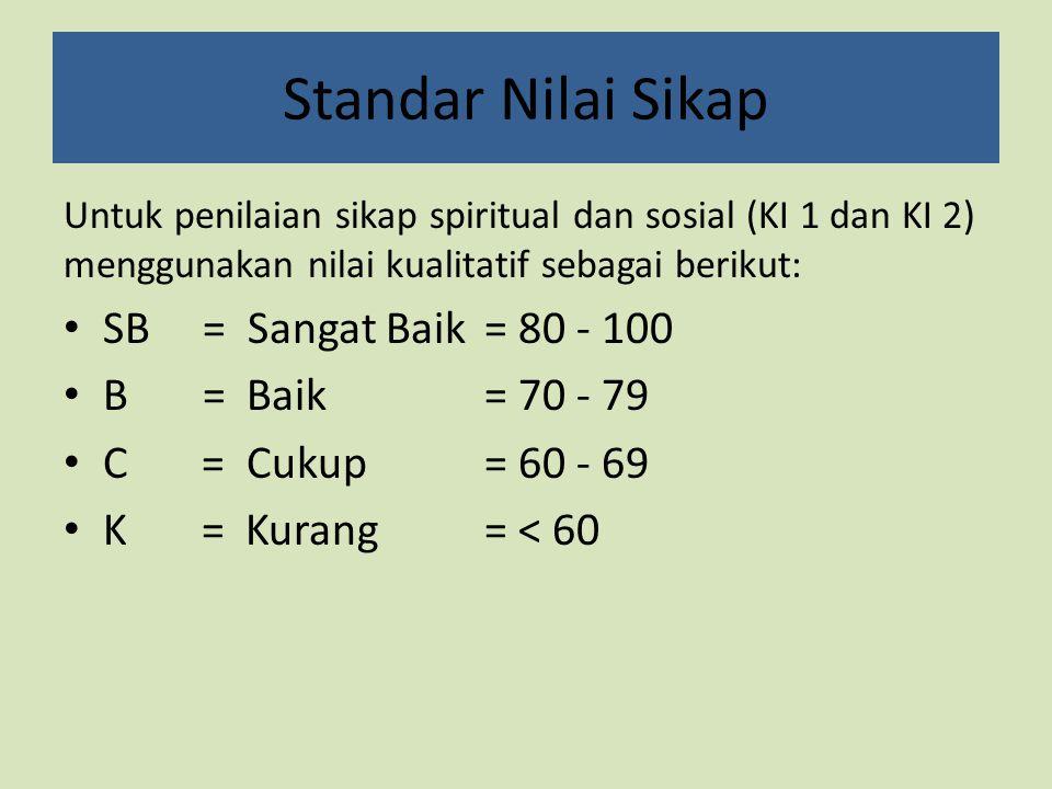Standar Nilai Sikap SB = Sangat Baik = 80 - 100 B = Baik = 70 - 79