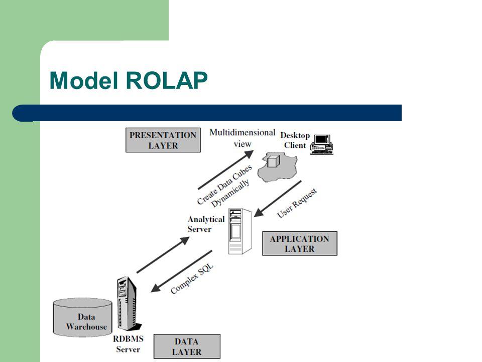 Model ROLAP