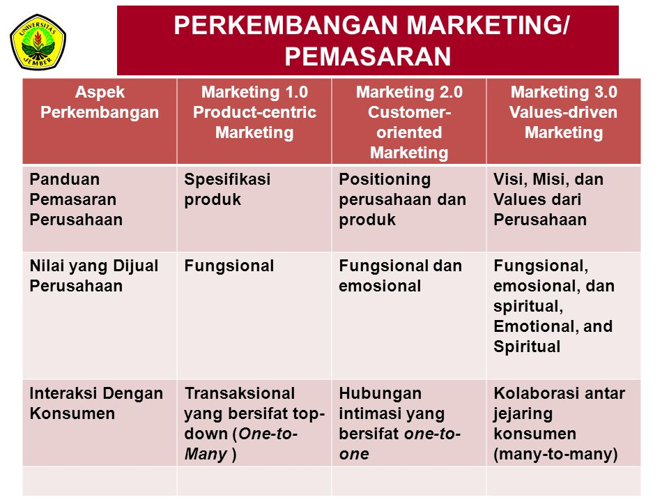 PERKEMBANGAN MARKETING/ PEMASARAN